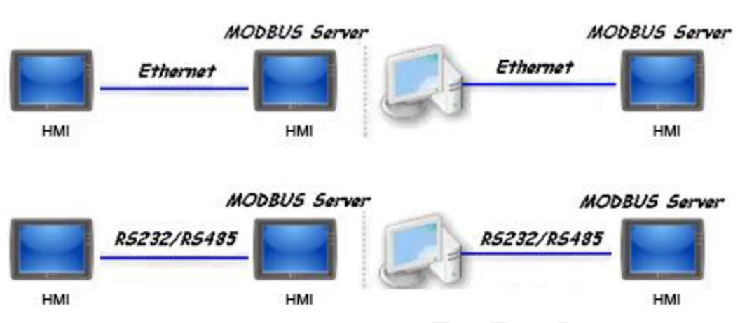 1 8 - ارتباط MODBUS در HMI های WEINTEK - weinteknotes, notes -