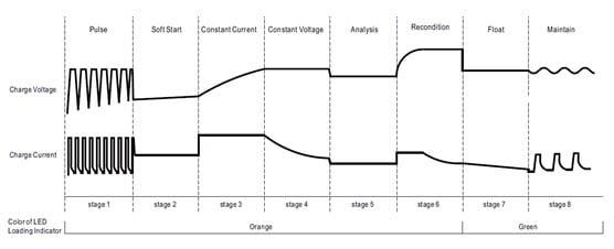 pic09 8 - کاربردهای منبع تغذیه با کنترل دیجیتال - meanwellnotes, notes - ولتاژ خروجی, منبع تغدیه سوییچینگ, جریان هجومی, تغییرات دما, تداخل الکترومغناطیسی, تجهیزات الکترونیکی, بار خروجی, ایمنی, استانداردهای ایمنی, استاندارد, اتصال کوتاه, آی سی درایور, MEANWELL