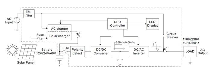 pic09 9 - کاربردهای منبع تغذیه با کنترل دیجیتال - meanwellnotes, notes - ولتاژ خروجی, منبع تغدیه سوییچینگ, جریان هجومی, تغییرات دما, تداخل الکترومغناطیسی, تجهیزات الکترونیکی, بار خروجی, ایمنی, استانداردهای ایمنی, استاندارد, اتصال کوتاه, آی سی درایور, MEANWELL