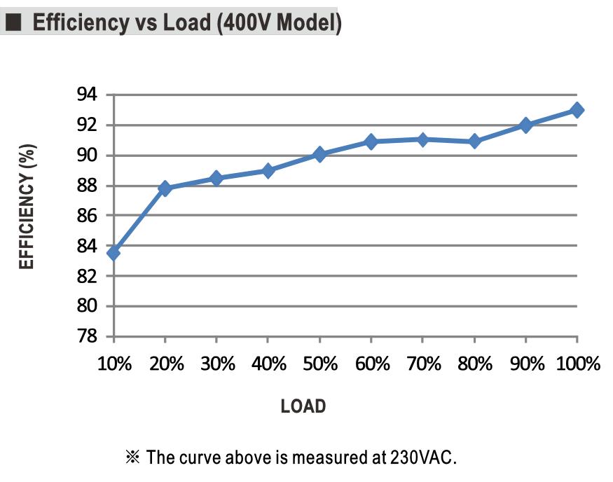 csp 3000 details5 - منبع تغذیه CSP-3000 - %d8%af%d8%b3%d8%aa%d9%87%e2%80%8c%d8%a8%d9%86%d8%af%db%8c-%d9%86%d8%b4%d8%af%d9%87, meanwell-news - ولتاژ بالا, های ولتاژ, مینول, مین ول, منبع تغذیه مین ول, منبع تغذیه, منبع تغدیه سوییچینگ, مراکز مخابراتی, مدار اصلاح ضریب توان, ماورا بنفش, لیزر, جوش و برش, برش لیزر, استانداردهای ایمنی, MEANWELL, HIGH VOLTAGE, CSP-3000-400, CSP-3000-250, CSP-3000-125