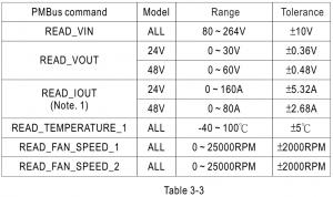 Untitled9.17.41 300x178 - DRP-3200 / DBR-3200 / DHP-1U - %d8%af%d8%b3%d8%aa%d9%87%e2%80%8c%d8%a8%d9%86%d8%af%db%8c-%d9%86%d8%b4%d8%af%d9%87 - یکسوسازی ورودی, ولتاژ ورودی, ولتاژ خروجی, ولتاژ آستانه, هیت سینک, نشان CE, منبع تغذیه مین ول, منبع تغذیه LED, منبع تغذیه, منبع تغدیه سوییچینگ, مدار اصلاح ضریب توان, ماژول, قابلیت اطمینان, ضریب توان, ضد آب, شدت روشنایی, شارژر, روشنایی, راندمان, دمای محیط, درایور های LED, جریان هجومی, جریان عبوری, جریان خروجی, جریان الکتریکی, تنظیم خط, تغییرات ولتاژ ورودی, تغییرات دما, ترمیستور, ترانسفورماتور, ترانزیستور, تداخل الکترومغناطیسی, تجهیزات الکترونیکی, پاور, بار خروجی, ایمنی, استانداردهای ایمنی, استاندارد, اتصال کوتاه, آی سی درایور, MEANWELL