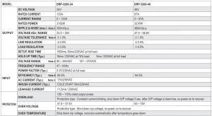 Untitled9.17.5 300x164 - DRP-3200 / DBR-3200 / DHP-1U - %d8%af%d8%b3%d8%aa%d9%87%e2%80%8c%d8%a8%d9%86%d8%af%db%8c-%d9%86%d8%b4%d8%af%d9%87 - یکسوسازی ورودی, ولتاژ ورودی, ولتاژ خروجی, ولتاژ آستانه, هیت سینک, نشان CE, منبع تغذیه مین ول, منبع تغذیه LED, منبع تغذیه, منبع تغدیه سوییچینگ, مدار اصلاح ضریب توان, ماژول, قابلیت اطمینان, ضریب توان, ضد آب, شدت روشنایی, شارژر, روشنایی, راندمان, دمای محیط, درایور های LED, جریان هجومی, جریان عبوری, جریان خروجی, جریان الکتریکی, تنظیم خط, تغییرات ولتاژ ورودی, تغییرات دما, ترمیستور, ترانسفورماتور, ترانزیستور, تداخل الکترومغناطیسی, تجهیزات الکترونیکی, پاور, بار خروجی, ایمنی, استانداردهای ایمنی, استاندارد, اتصال کوتاه, آی سی درایور, MEANWELL